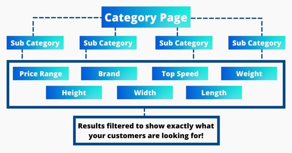 Category Page Structure